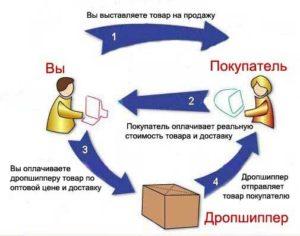 1 predlagaem-sotrudnichestvo-po-sisteme-dropshipping