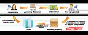 2 predlagaem-sotrudnichestvo-po-sisteme-dropshipping