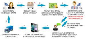 3 dropshopping-partnerskie-programmy