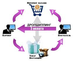Покупка интернет-магазина, работающего с поставщиками по системе дропшипинг