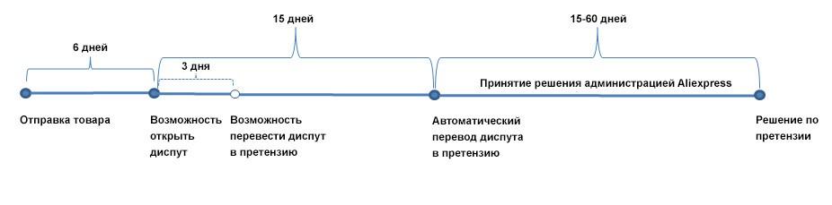 Сроки обработки и защиты заказа