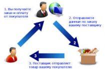 Партнерские программы при работе по системе дропшиппинг