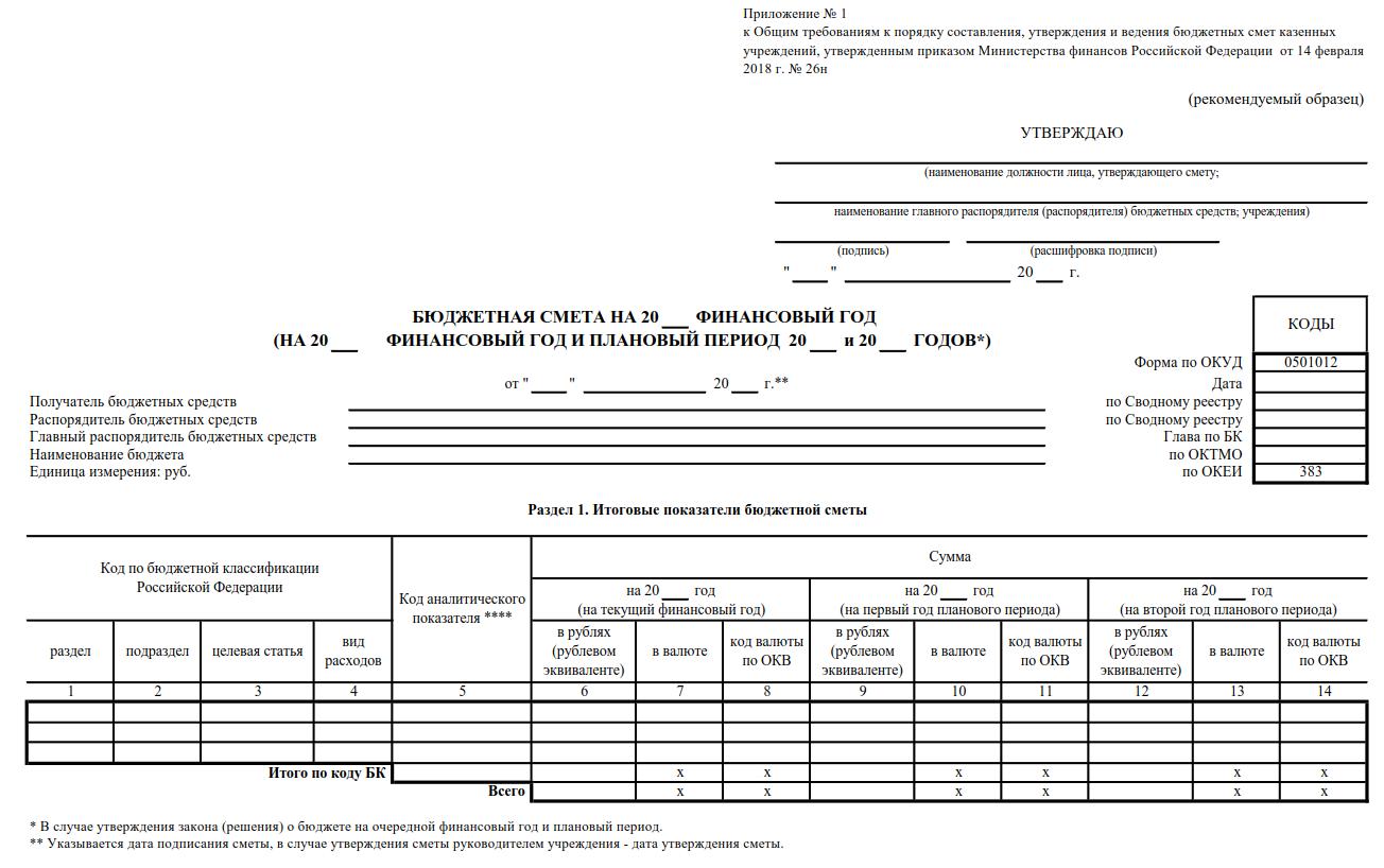 Порядок составления сметы доходов и расходов ТСЖ на 2019 год: утверждение, образцы смет и способы расчета