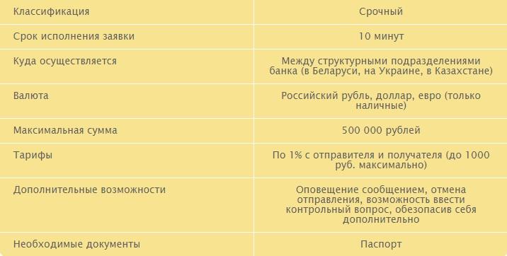 """Перевод """"Колибри"""""""