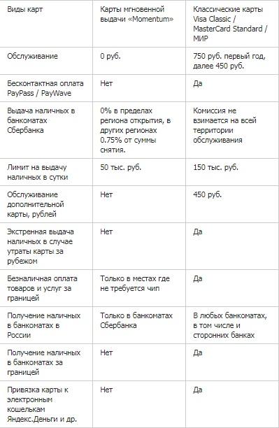 Сравнительная таблица карт