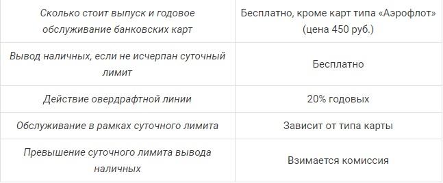 Тарифы зарплатного проекта для ИП
